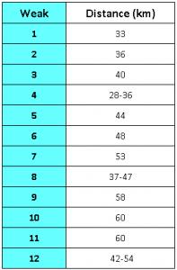 weekly mileage per week based on 10 percent rule